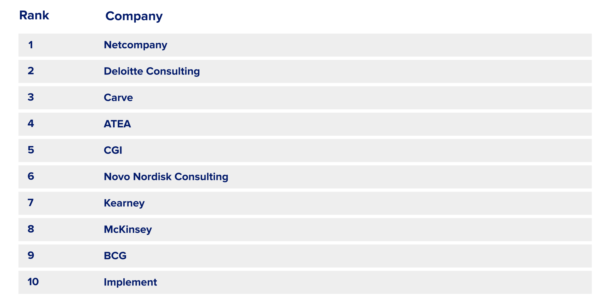 10 Most Suitable Consulting Firms to Work For in Denmark